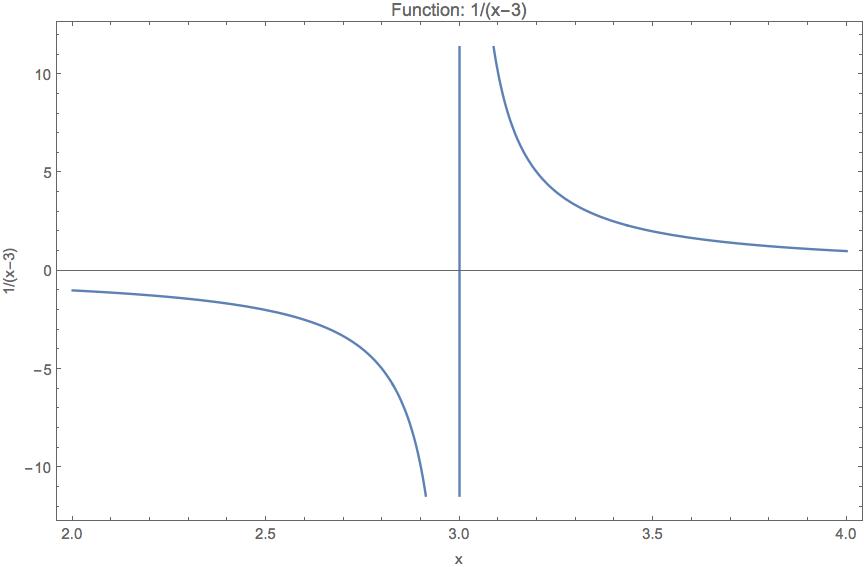 Mathematica exclude singularities in plot ccuart Gallery